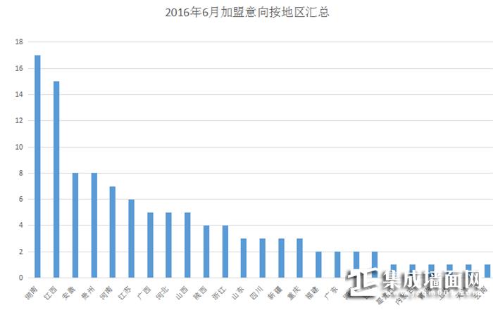 【加盟汇总】夏日火热来袭,6月加盟再创新高